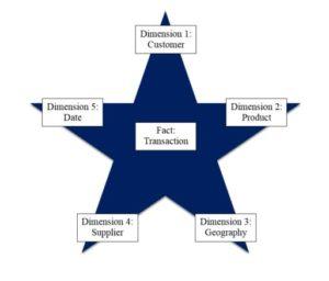 Database Schema used in OBIEE | Star Schema | Snowflake schema