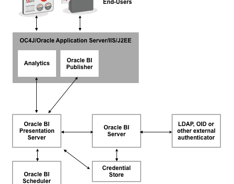 Obiee Architecture Obiee Components Oracle Business Intelligence