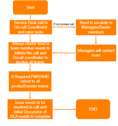 Process for Incident Management