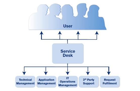 Service Desk ITIL Process
