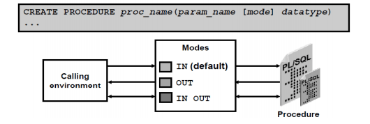 procedure with parameters