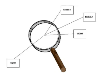Complex View in SQL