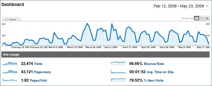 site usage 100 days