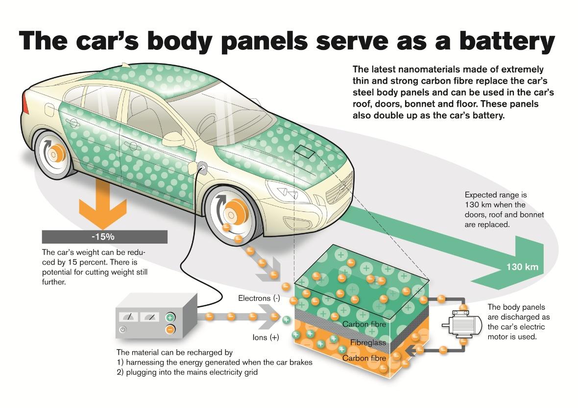 cars body panels