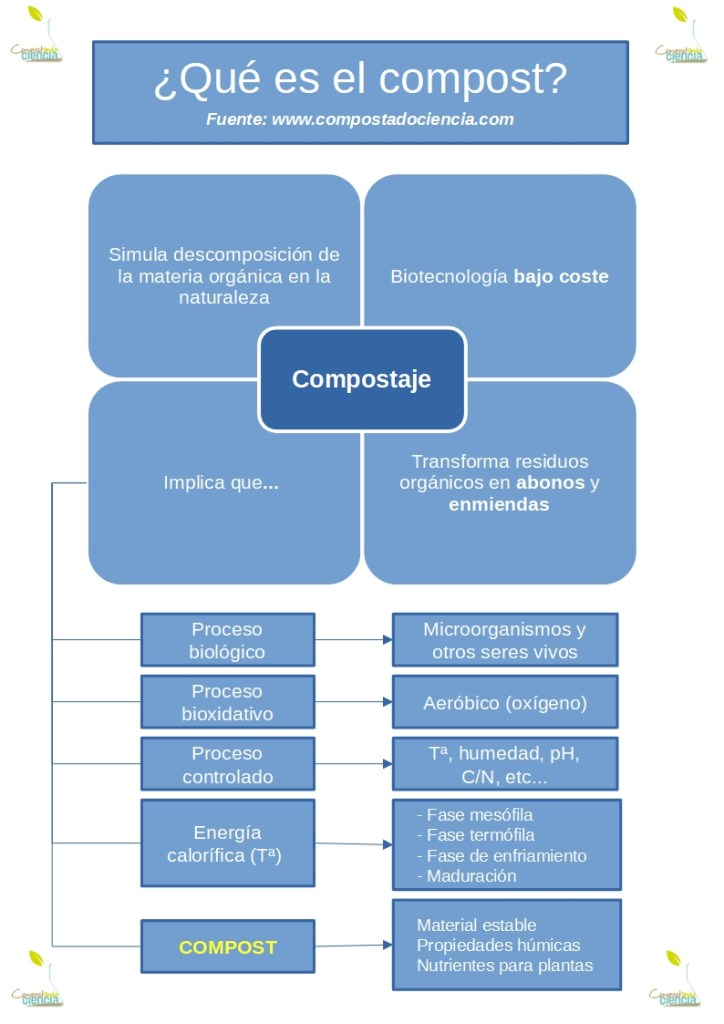 Mapa conceptual compost