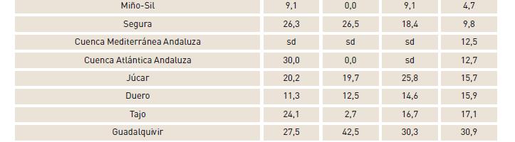 Algunos datos interesantes del Perfil Medioambiental de España 2011