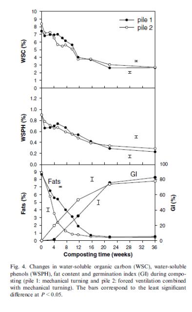 Grasas e Índice de Germinación del compost de alperujo