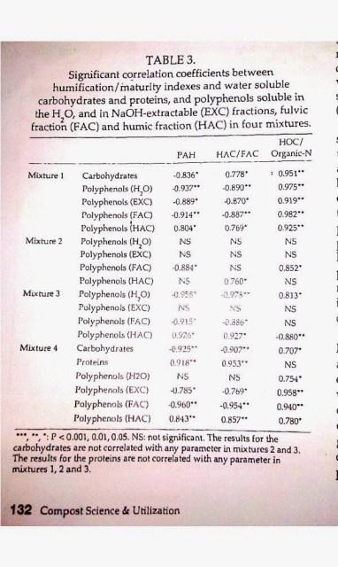 Polifenoles como precursores de sustancias húmicas de un compost