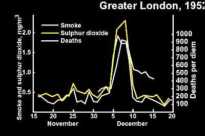 Contaminación atmosférica de Londres en 1952