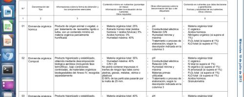 Nueva legislación sobre productos fertilizantes (III): Real Decreto 506/2013, de 28 de junio, sobre productos fertilizantes. GRUPO 6, ENMIENDAS ORGÁNICAS OBTENIDAS MEDIANTE COMPOSTAJE