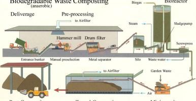 Digestión anaerobia y compostaje aerobio