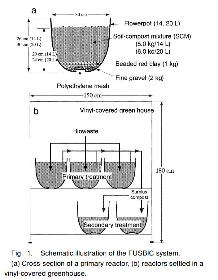 Sistema FUSBIC