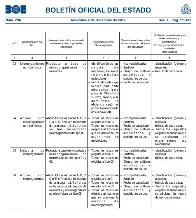 Legislación sobre fertilizantes (biofertilizantes)