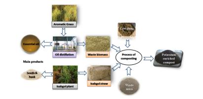 Elaboración de composts enriquecidos en potasio usando minerales como la mica