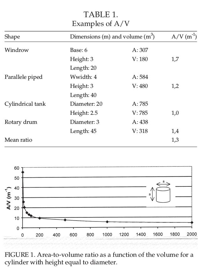 Relación area-volumen de un compostador