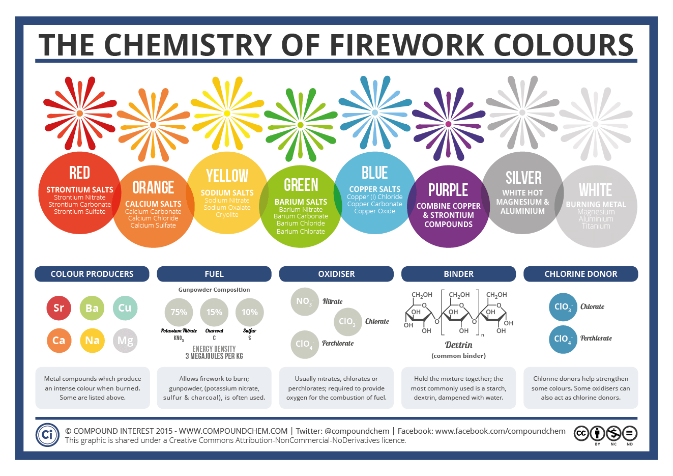 What Gives Fireworks Their Colors