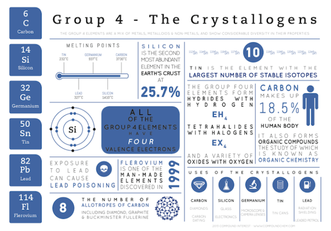 group 4 infographic