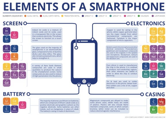 The Chemical Elements of a Smartphone | Compound Interest