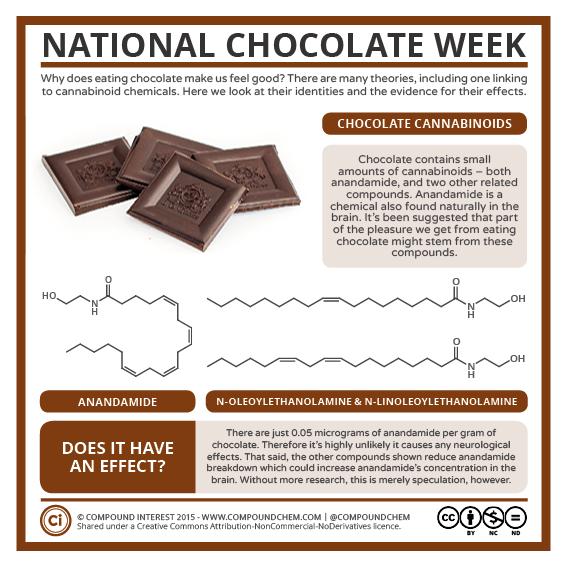 National Chocolate Week
