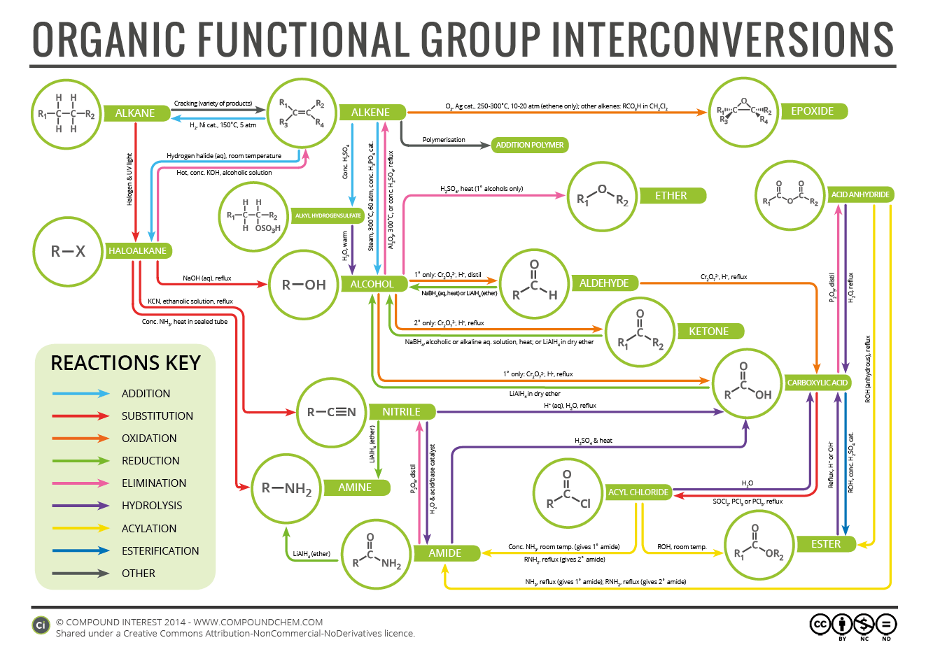 Organic Chemistry Reaction Map | Compound Interest