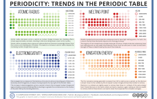 Periodicity - Periodic Table Trends