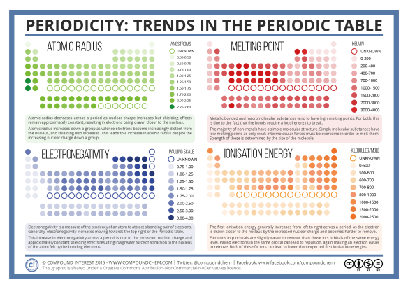 Periodicity - Periodic Table Trends