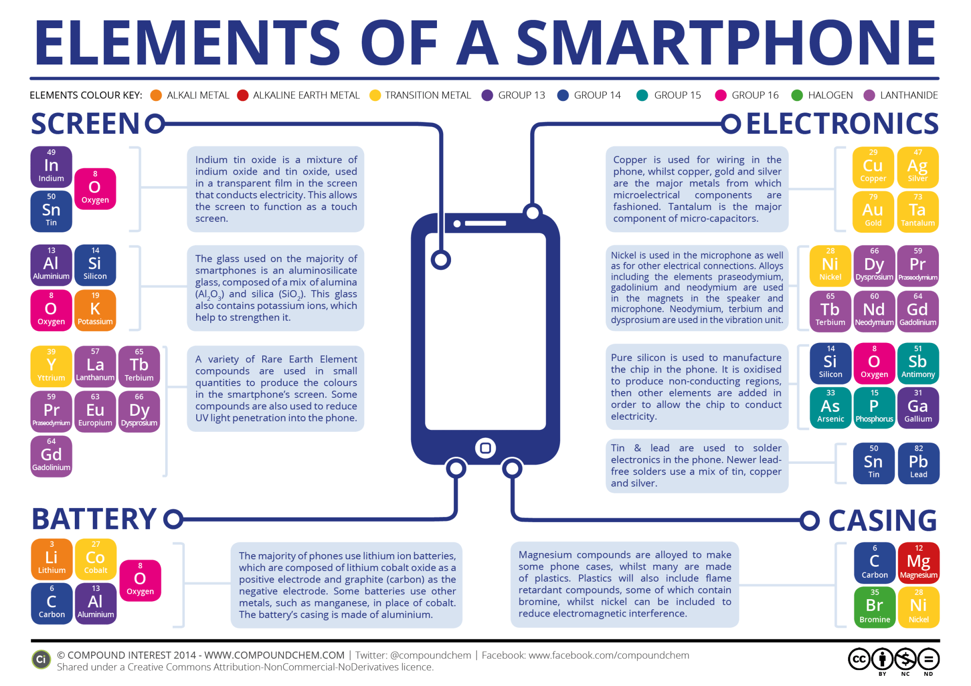 hight resolution of the chemical elements of a smartphone