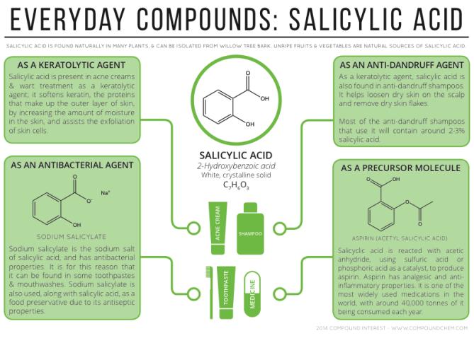 Chemistry Salicylic Acid