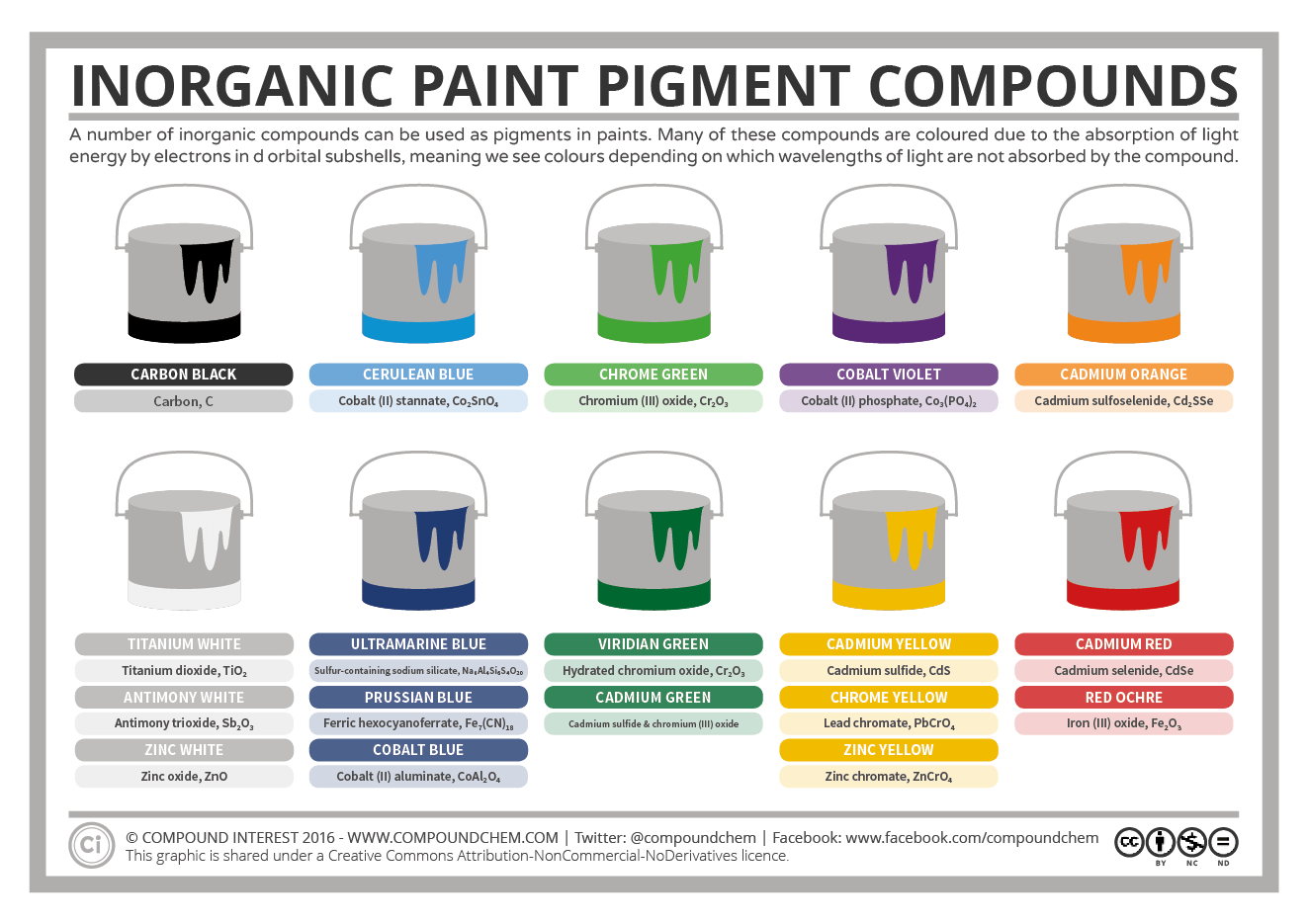 Inorganic Pigment Compounds – The Chemistry of Paint | Compound