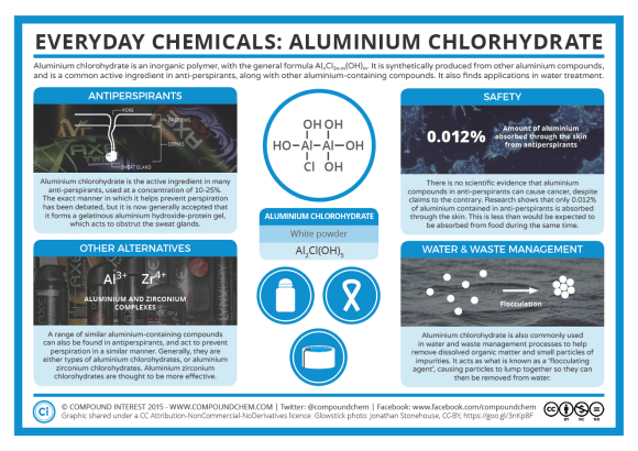 Everyday Chemicals – Aluminium Chlorohydrate Aug 15