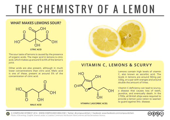 Food Chemistry - Chemistry of a Lemon