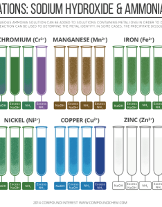 Metal ion precipitates nh naoh also testing for cations  sodium hydroxide ammonia rh compoundchem