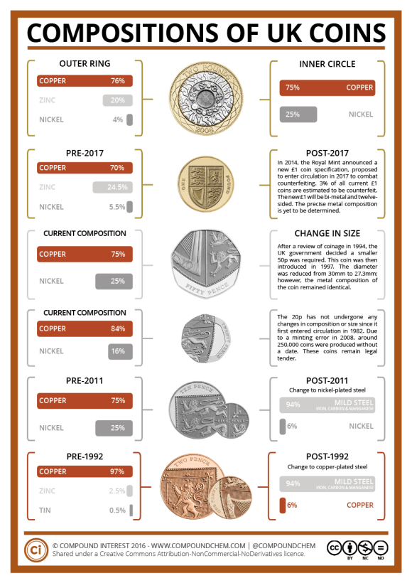 Metals in British Coins (with pictures)