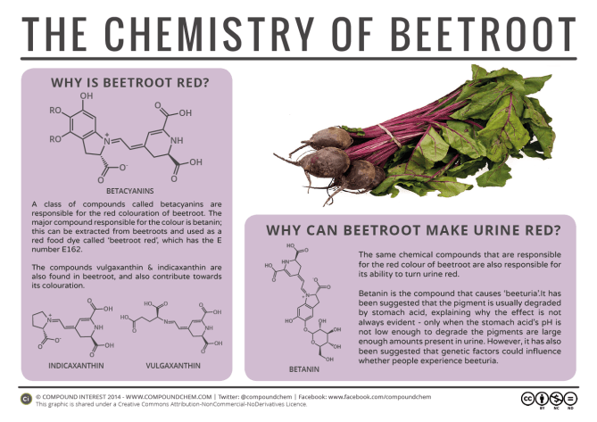 The Chemistry of Beetroot 2015
