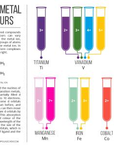 Colours of transition metal ions in aqueous solution also compound interest rh compoundchem
