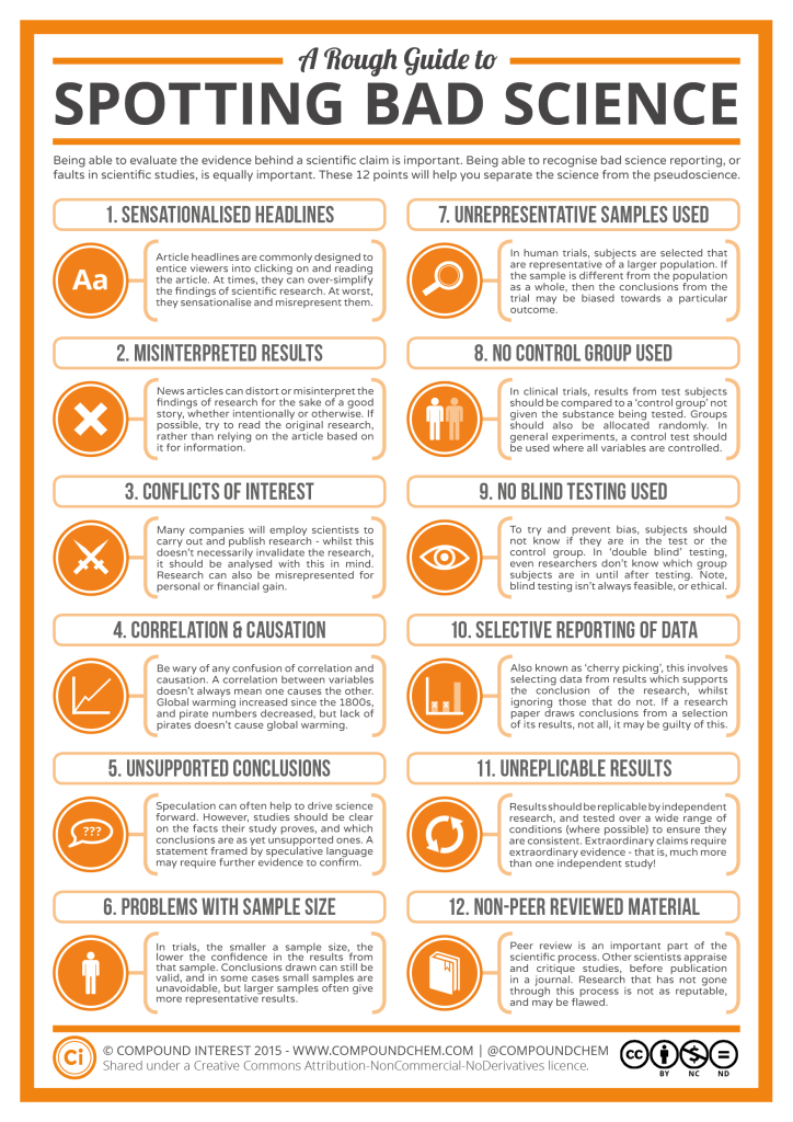A Rough Guide To Spotting Bad Science Compound Interest
