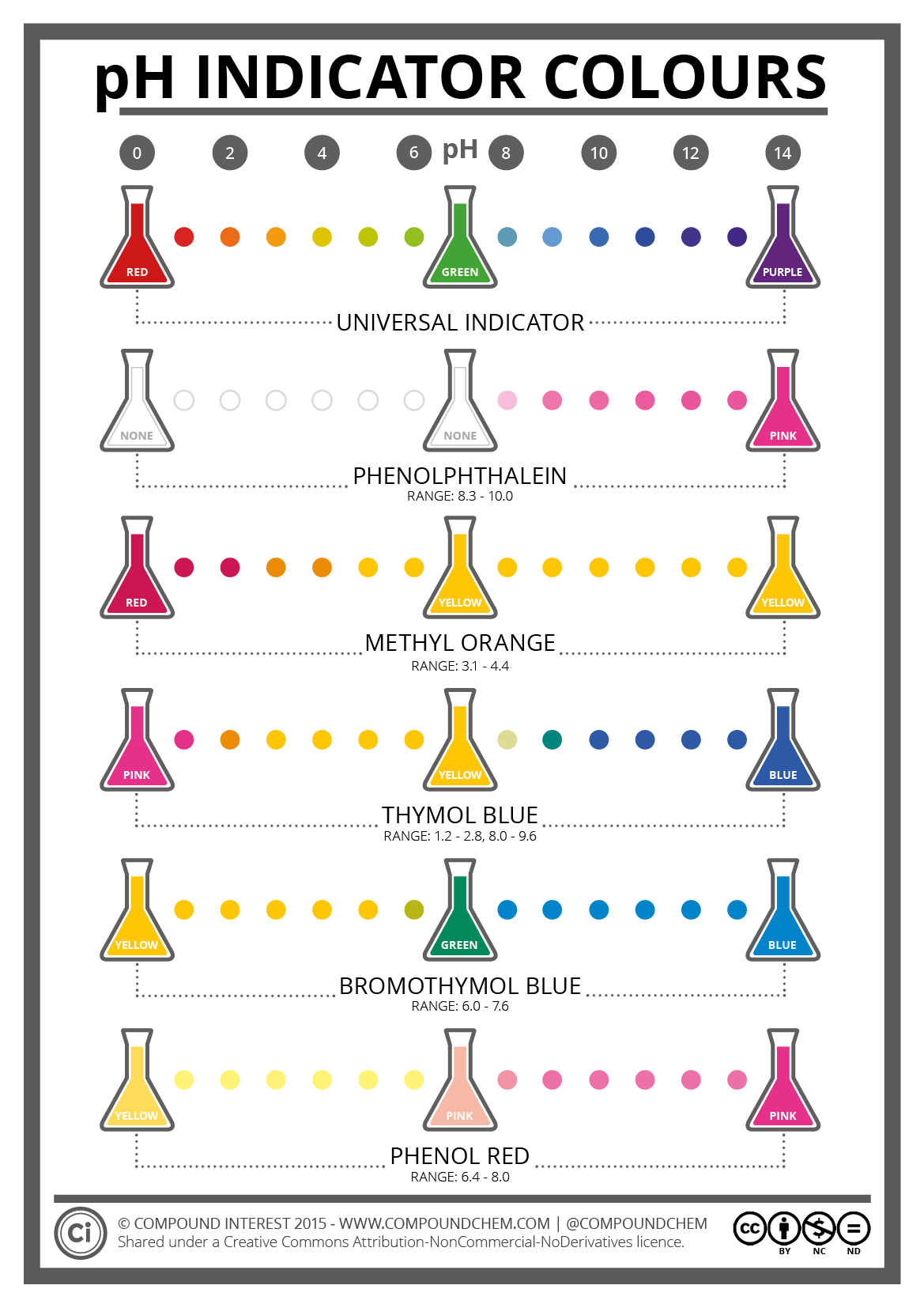 The Colours Amp Chemistry Of Ph Indicators Compound Interest