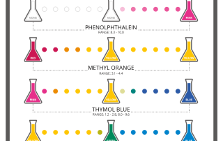 Colourful Chemistry - Colours of pH Indicators