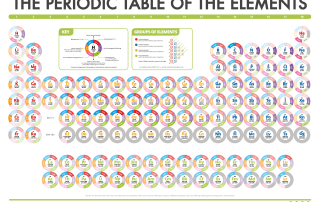 Periodic Table - Orbitals Dec 2016