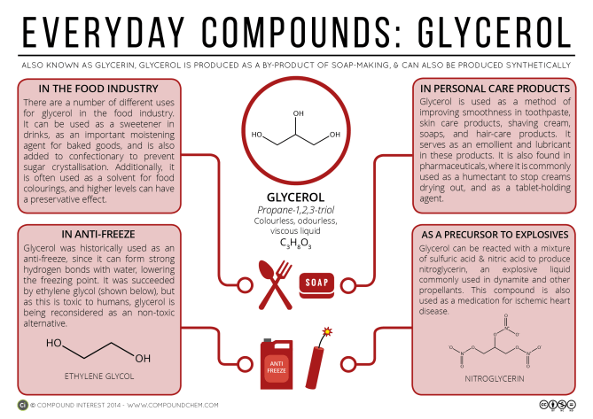 Everyday Compounds 4 - Glycerol