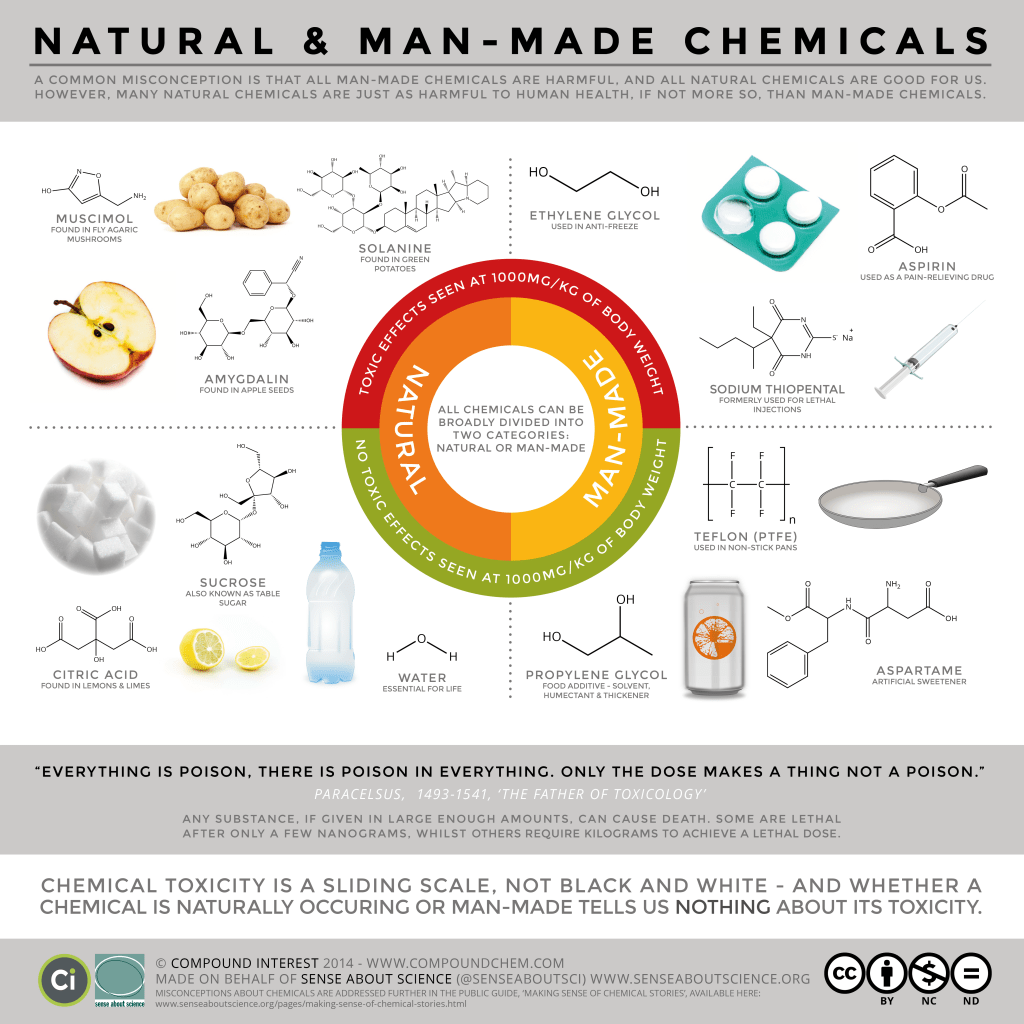 Natural Vs Man Made Chemicals Dispelling Misconceptions