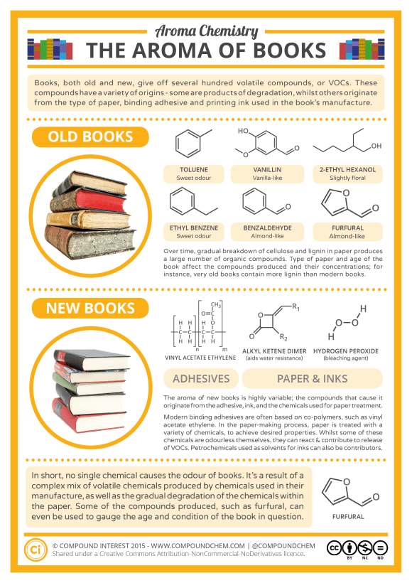 Aroma Chemistry - The Smell of New & Old Books v2