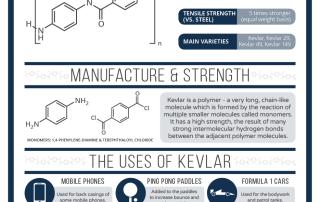 Kevlar Chemistry