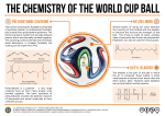 The Chemistry of the World Cup Ball Brazuca