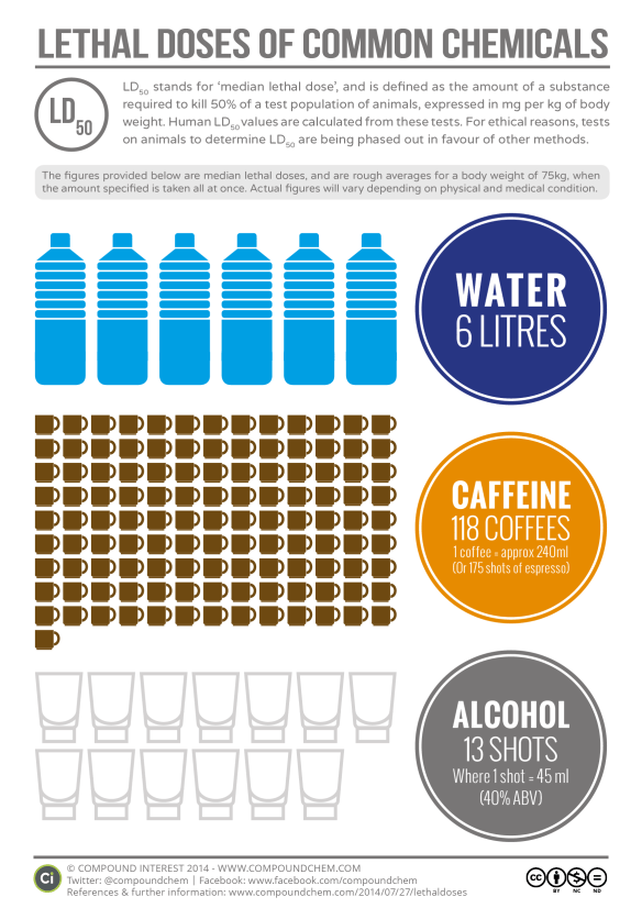 Lethal Doses of Water, Caffeine and Alcohol | Compound Interest