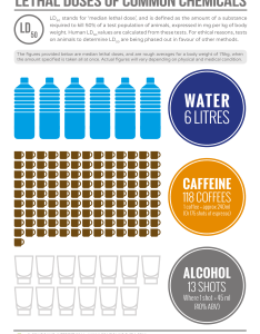Lethal doses chemicals chemistry also of water caffeine and alcohol compound interest rh compoundchem