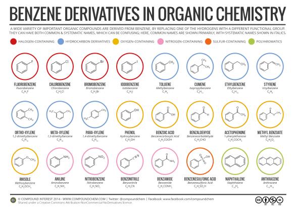 Benzene Derivatives in Organic Chemistry