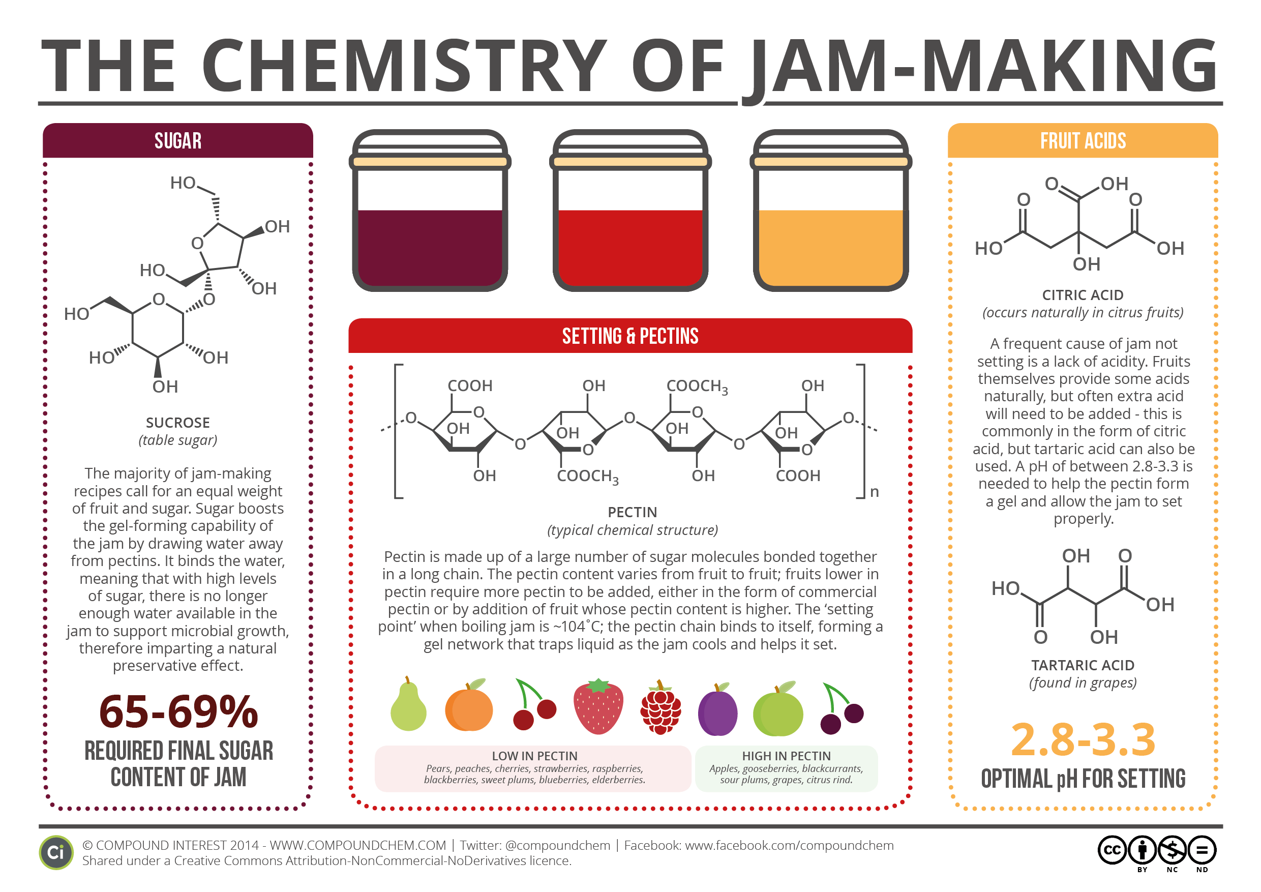 What Makes Jam Set The Chemistry Of Jam Making