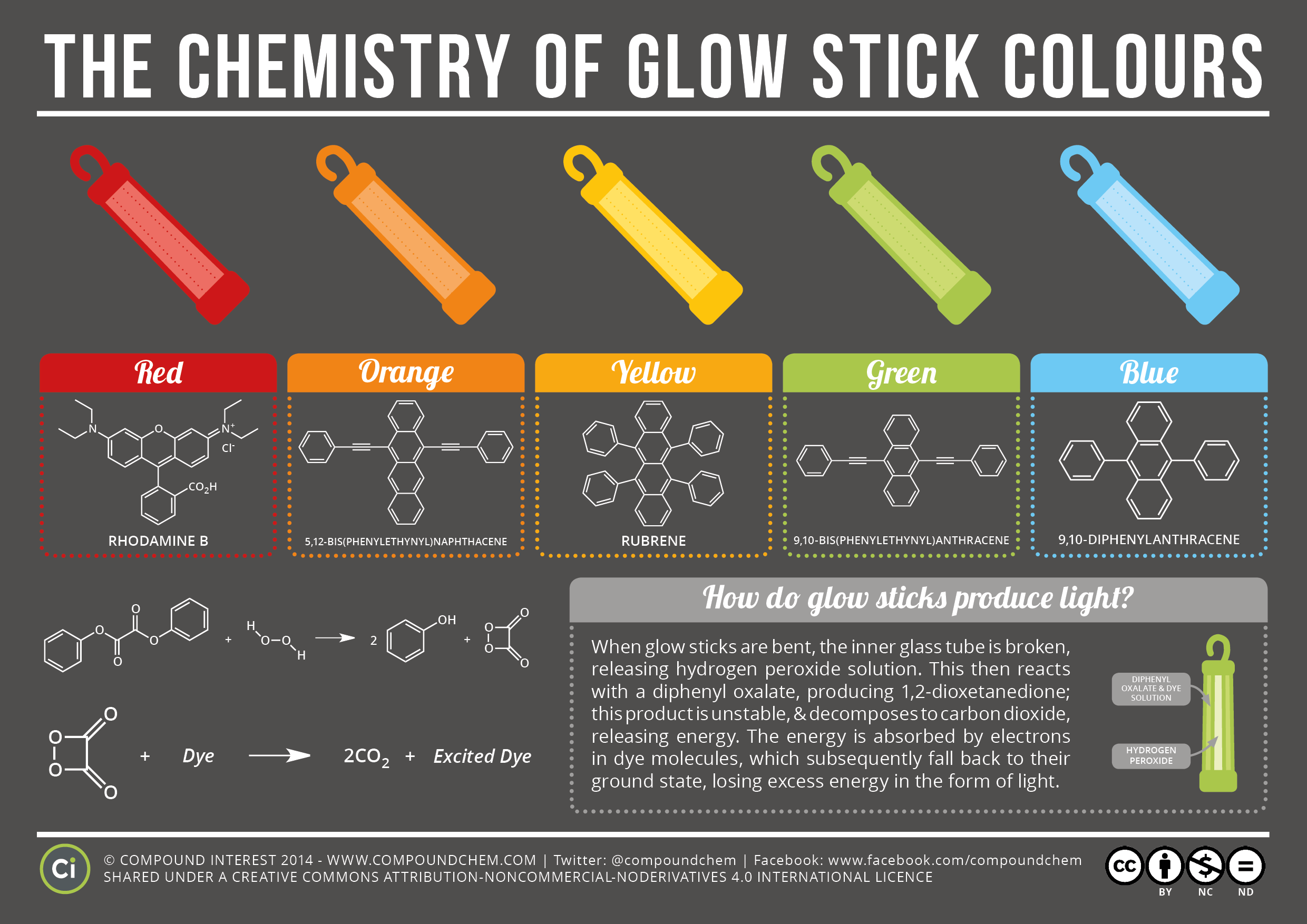 Glowstick Dissection And Painting 7 Steps With Pictures