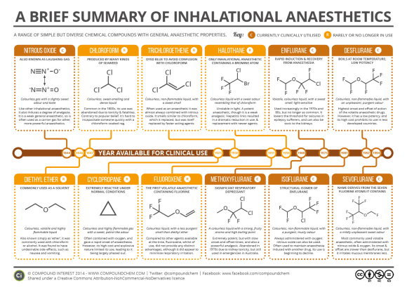 Brief Guide to Inhalational Anaesthetics 2016